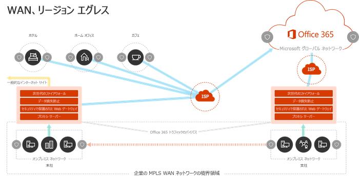 地域の出口ポイントがある WAN ネットワーク モデル