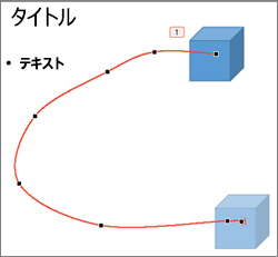 [頂点の編集] モードでの軌跡を描くアニメーション