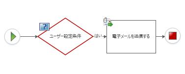 カスタム条件はワークフロー図に追加できません。