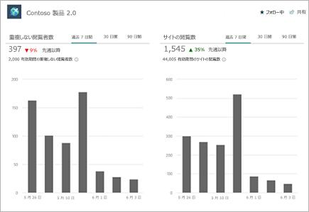 固有のビューアーとサイトアクセスチャートが表示された [サイトの利用状況] ページ