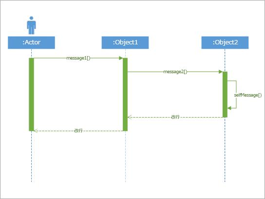 単純なシステムの各部分が相互にやり取りする方法を示す場合に最適
