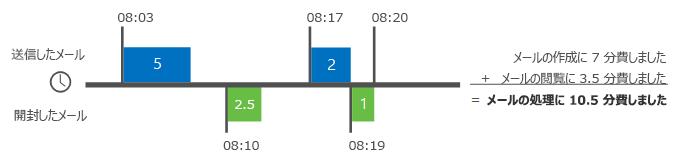 Delve Analytics でメールの時間を計算する方法の例