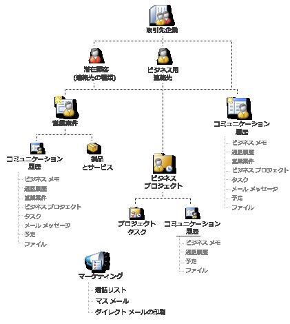 Business Contact Manager のレコードおよびそれをどのようにリンクできるかを示す図