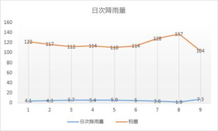 マーカー付き折れ線グラフ