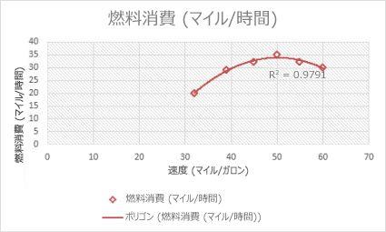 多項式近似曲線が描かれた散布図