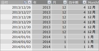 連続する日付を含む日付テーブル