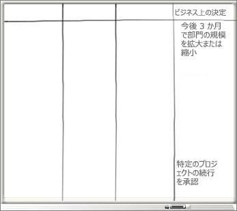 [ビジネス上の決定] 列とビジネス上の決定リストを配したホワイトボード