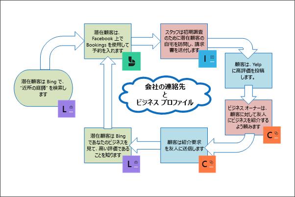 グラフィック: 顧客のライフサイクルを表す概念図