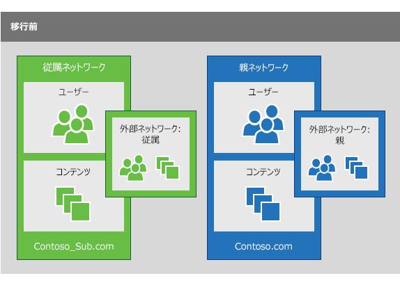 支店のユーザーを親ネットワークに統合するための移行を実行する前の支店の Yammer ネットワークと親 Yammer ネットワーク