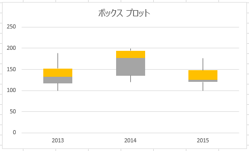 最終版のグラフに「ひげ」が追加されました。