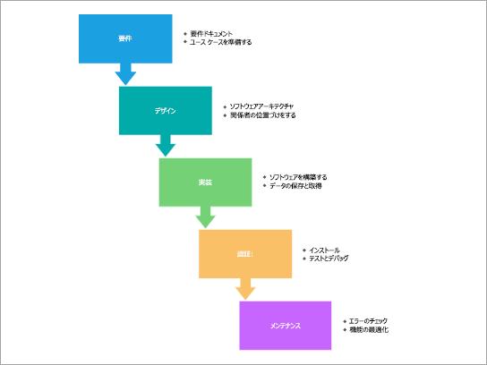 SDLC ウォーターフォール プロセスのプロセス図テンプレート。