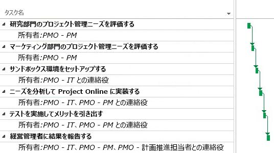 Project Online の PMO プロジェクトの計画