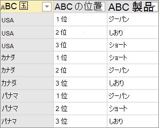 集計を使用してピボットする前のデータの例
