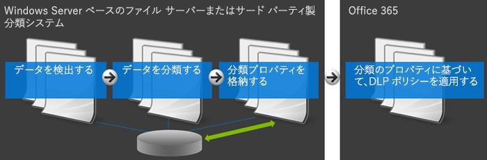 Office 365 と外部分類システムを示す図