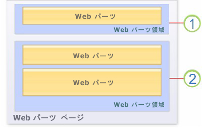 ページ上の Web パーツ