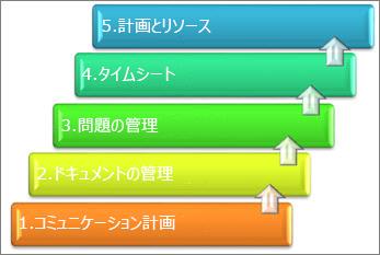並べ替えられたプロジェクト管理システムの要素