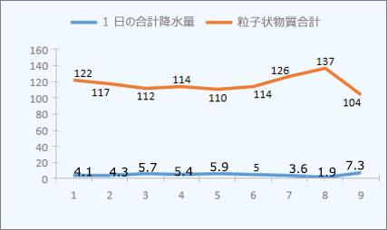 サンプルの折れ線グラフ