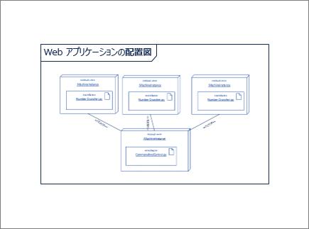 他のノード インスタンス図形と成果物図形を含む図の概要図形