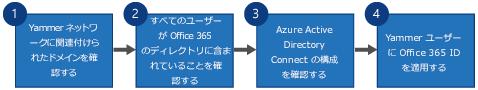 Yammer SSO と Yammer DSync を Yammer と Azure Active Directory Connect 用の Office 365 サインインに置き換える 4 つの手順を示すフローチャート。