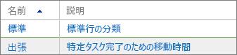 """""""新しい分類"""" 行"""
