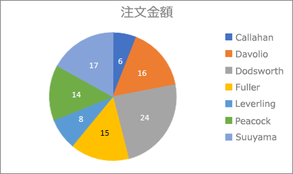 サンプルの円グラフ