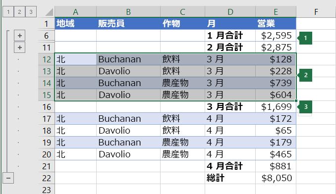階層のレベル 2 でグループ化するために選択されたデータ。