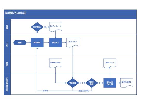 クレジットの承認プロセスの部門連係フローチャートテンプレート