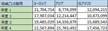 列の地域別データ