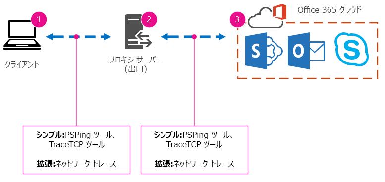クライアント、プロキシ、クラウドが接続された基本ネットワークと推奨ツールの PSPing、TraceTCP、ネットワーク トレース。