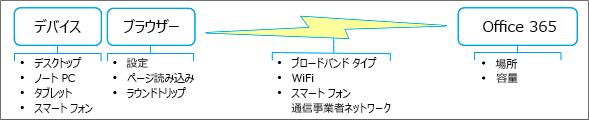 ネットワーク パフォーマンスの要因