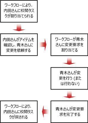変更依頼のフロー チャート