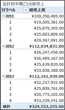 会計四半期ごとの売上総額ピボットテーブル