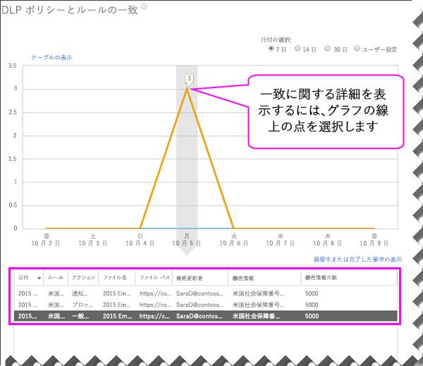 グラフの下に詳細ウィンドウが表示された DLP レポート