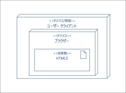 UserClient ノード、HTML5 成果物が含まれたブラウザー ノードを含む