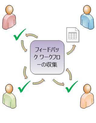 アイテムを参加者に回覧するワークフロー
