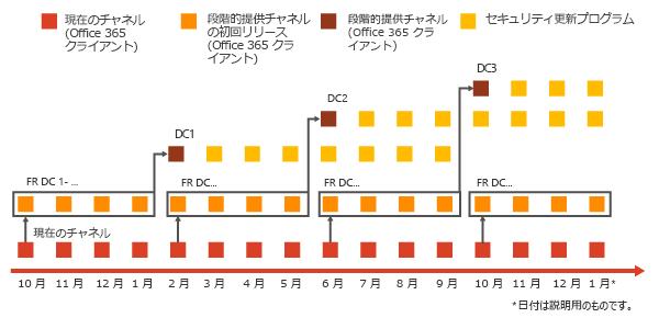 更新プログラム チャネルの説明図