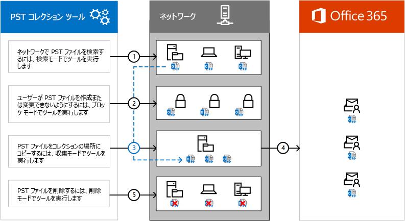 PST コレクション ツールのプロセスの概要