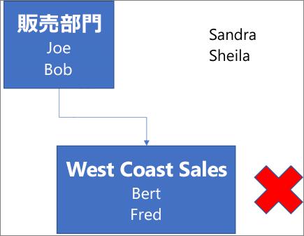Joe と Bob という名前を含む「営業部門」というラベルの付いたボックスを示す図。このボックスは、Bert と Fred という名前を含む「西海岸の売り上げ」というラベルの付いた下のボックスと接続されています。ボックスの横にある赤い「X」。Sandra と Sheila という名前が図の右上にあります。
