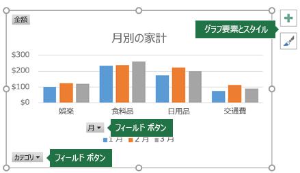 フィールド ボタンとグラフ ツールを示すラベルが付加されたピボットグラフ