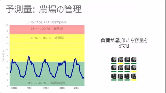 予測機能を示すグラフ: ファームの管理
