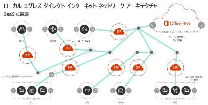 ローカルの出口ネットワーク アーキテクチャ