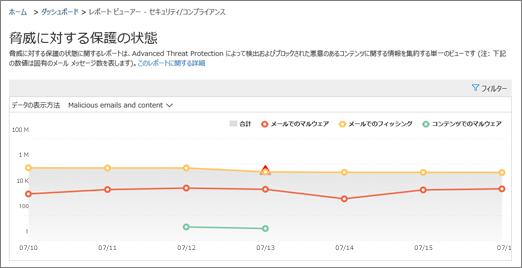 分析ツールの脅威保護進捗レポート