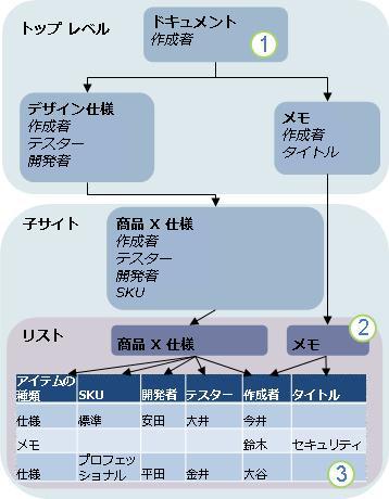 コンテンツ タイプの継承の図