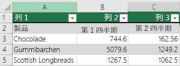 ヘッダー データはあるが先頭行で選択されていない Excel のテーブルには、ヘッダー オプションがあるため、Excel では列 1、列 2 のような既定のヘッダー名が追加されています。