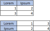 2 列と 3 行で構成されるテーブル、3 列と 2 行で構成されるテーブル
