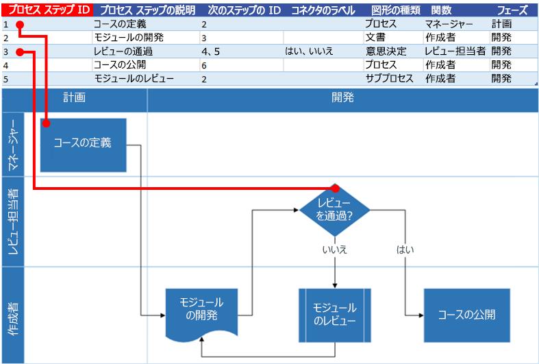 Excel プロセス マップで Visio フローチャートを操作するプロセス ステップ ID