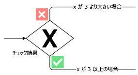 マーカー付きの専用ゲートウェイを表す Visio 図形