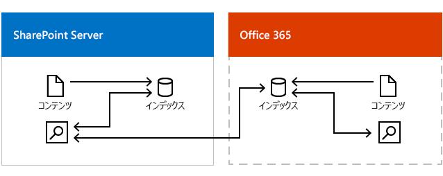 図は、Office 365 での検索インデックスと SharePoint Server での検索インデックスから結果を得ているオンプレミスの検索センターを示しています。