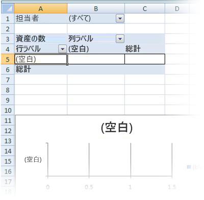 空白のピボットテーブルとピボットグラフ レポート