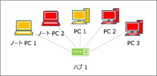 さまざまな色のコンピューター図形